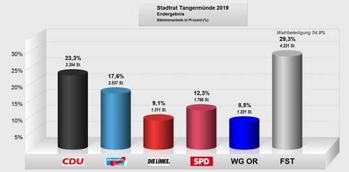 Endergebnis SR Tangermünde 2019.jpg